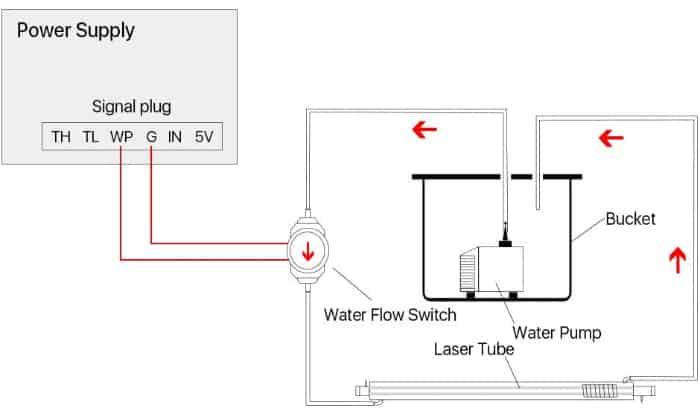 HT-30 Water Flow Sensor Hookup To Laser Controller