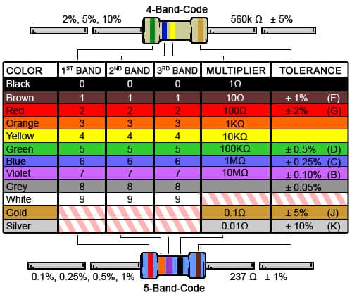 Resistor Color Code Reference Chart
